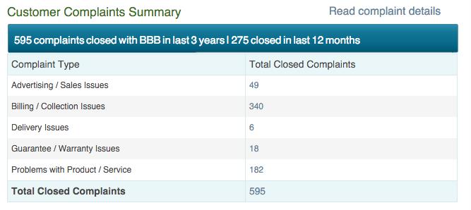 BBB complaints
