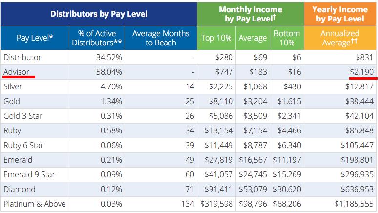 Average distributor income table