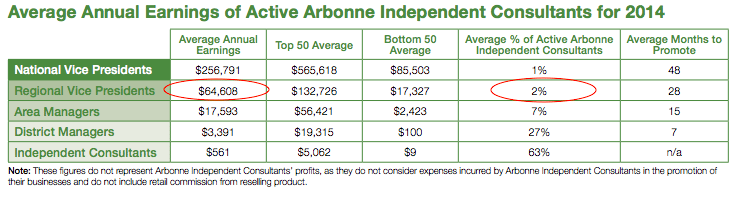 Average earnings of an independent consultant
