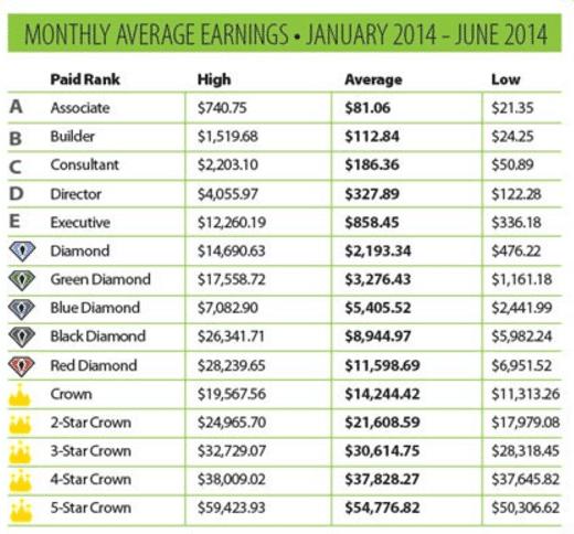 Average Purium Earnings
