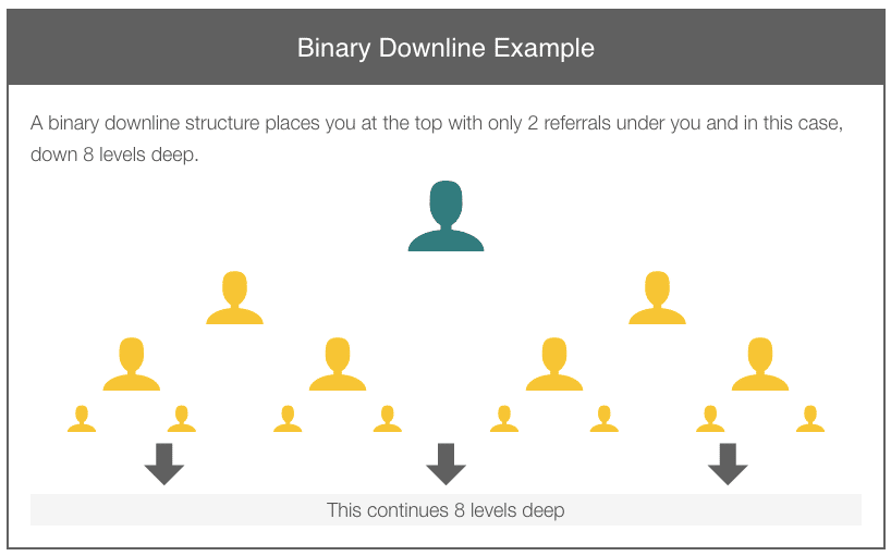 Binary Compensation Model example