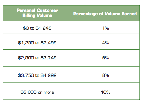 Customer commission on total volume chart