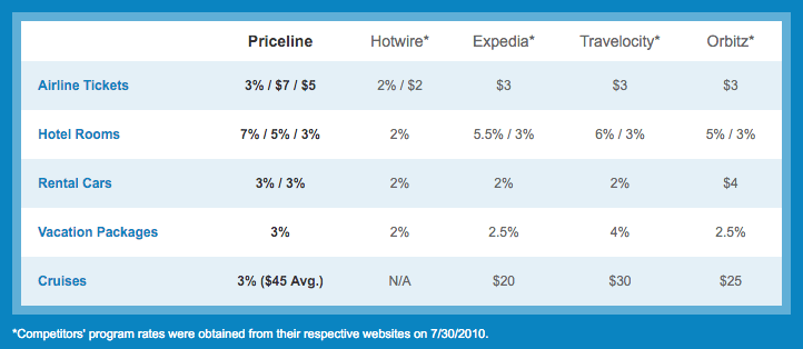 Travel company affiliate percentages