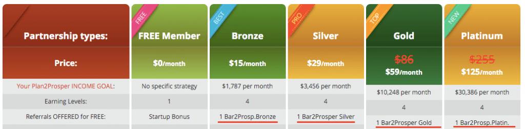 Free Prosper Bar per membership illustration