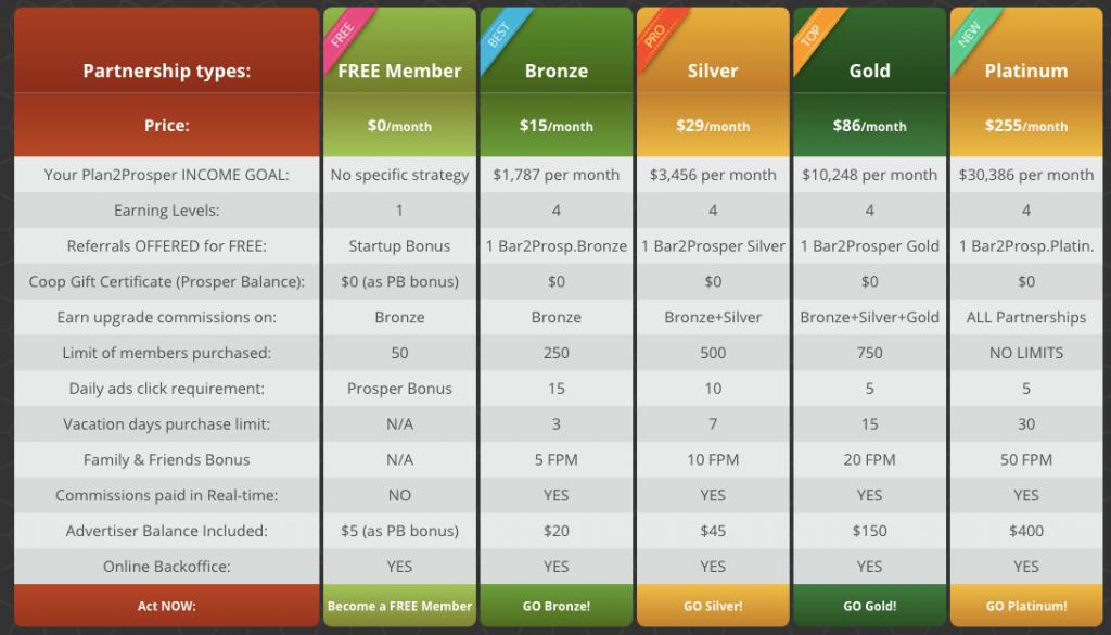 Main website earnings chart