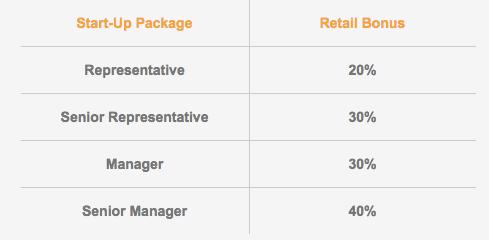 Retail Bonus Chart