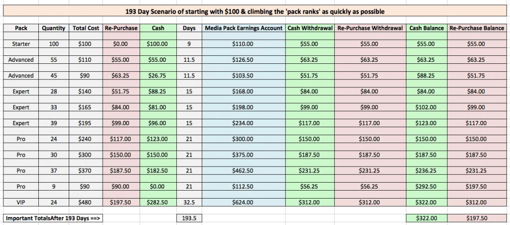 UltimateRevShare.com earnings example 1