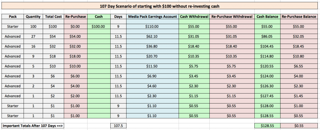 URS earnings example 2