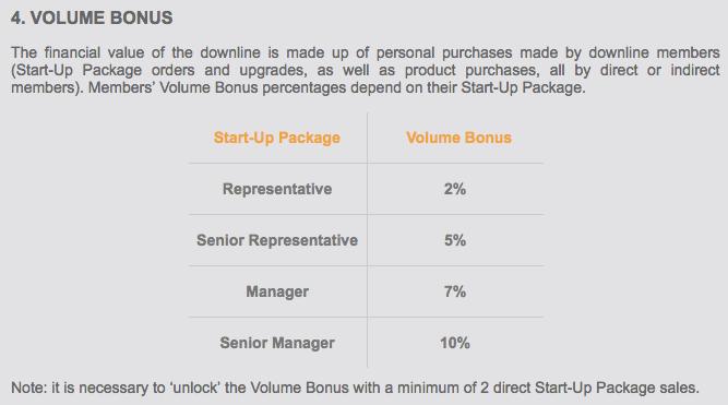 Volume Bonus Chart