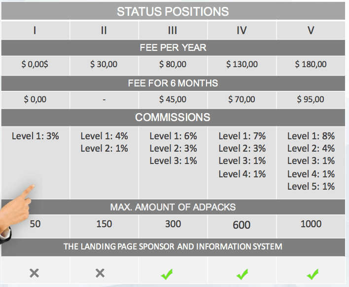 Status Positions overview