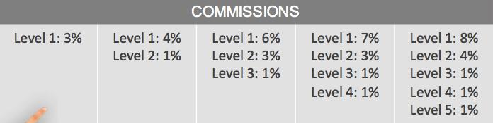 Uni-level commission chart