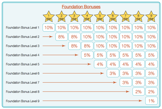 Star Rankings and Levels