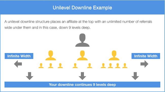 9 Level Unilevel Downline Example
