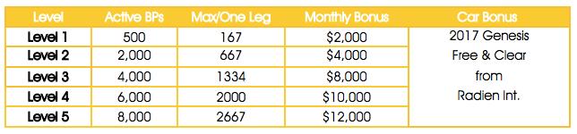 Financial Freedom Bonus Chart