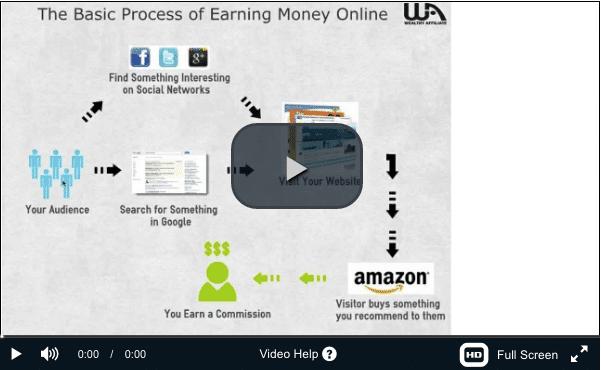 Make Money Online Process