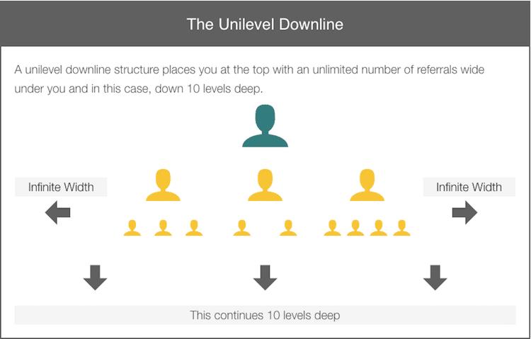 10 Level Unilevel Downline