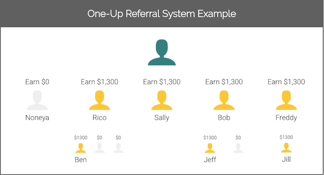 1 Up Referral System Example