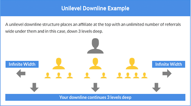 3 level Unilevel Downline Example