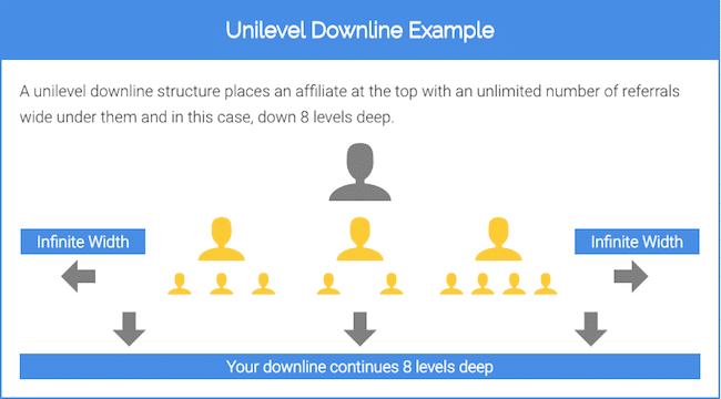 8 Level Unilevel Downline Example