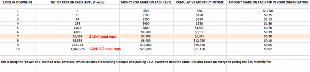 Detailed Income Potential and Data
