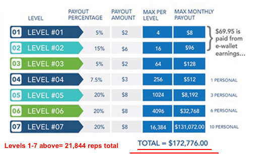 PayCation Comparison Downline