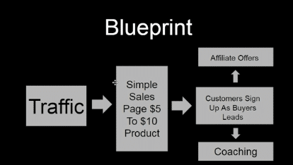 System BluePrint