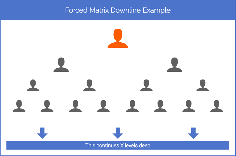 2 Wide Forced Matrix Example