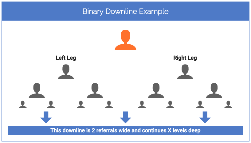 Binary Downline Example