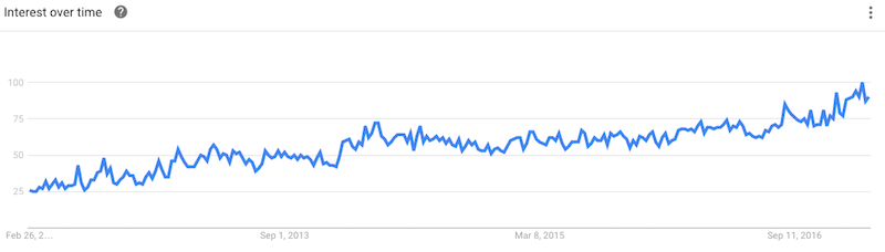 Hemp Oil Google Trends