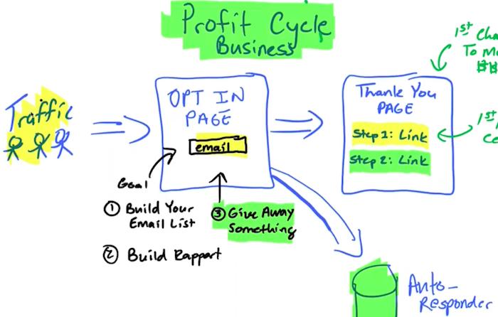 Profit Cycle Sales Funnel Process