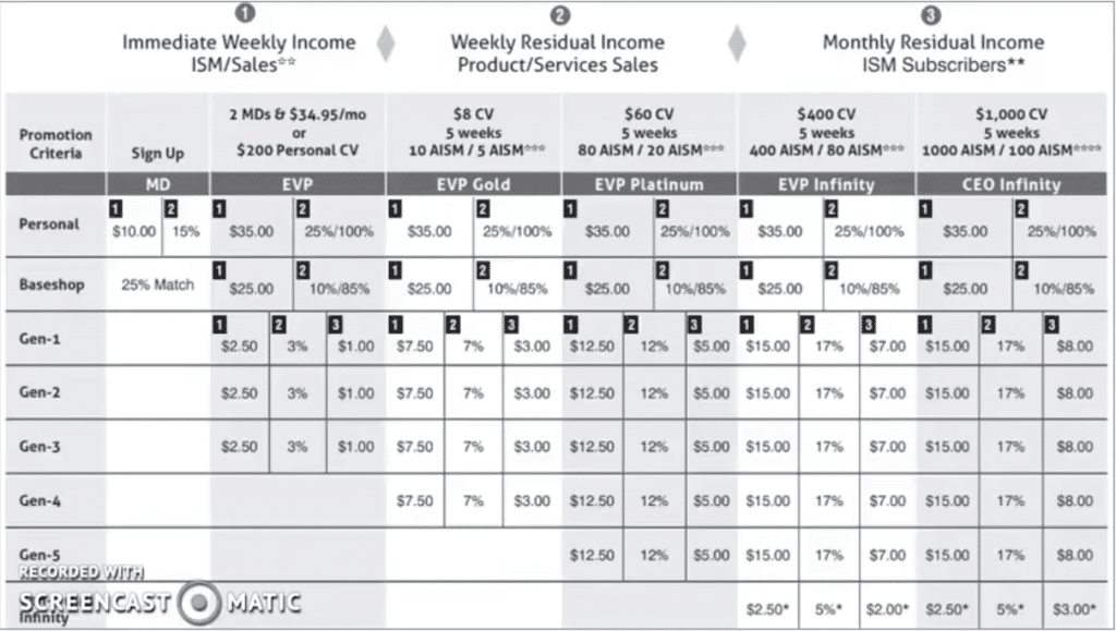 myEcon Compensation Chart