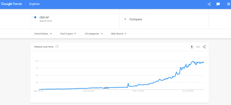 Google Trends CBD Oil