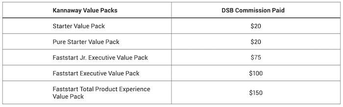 DSB Commissions Chart