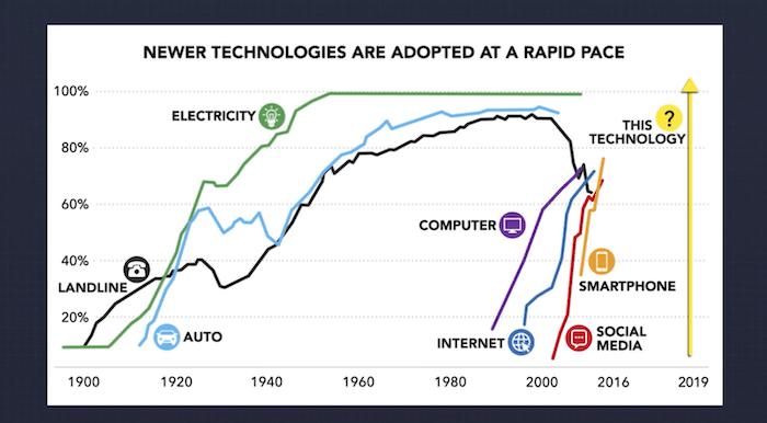 AI Technology Trend Chart