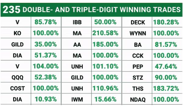 Triple digit gain trade examples