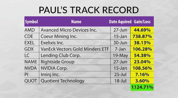 Paul's track record with the Extreme Fortunes trading strategy